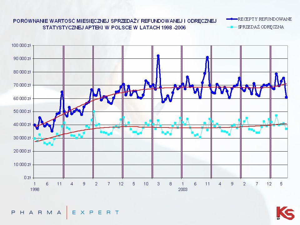 Ranking Ekonomiczny Klienta - REK Ranking ekonomiczny klienta stanowi analizę porównawczą struktury obrotu danej apteki w porównaniu do średniej krajowej i wojewódzkiej.