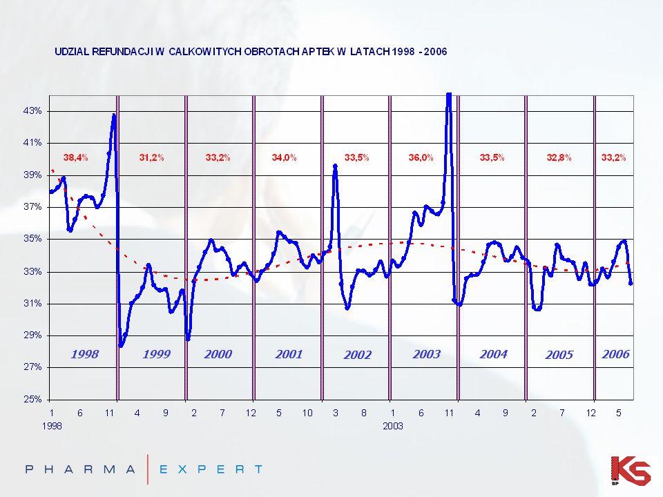 Statystyczna Polska Apteka + 2,9 % - 3,9 % + 7,3 % + 1 % + 6,2 % + 2,1 % Rynek apteczny w Polsce *Wartościowo w Cenach detalicznych
