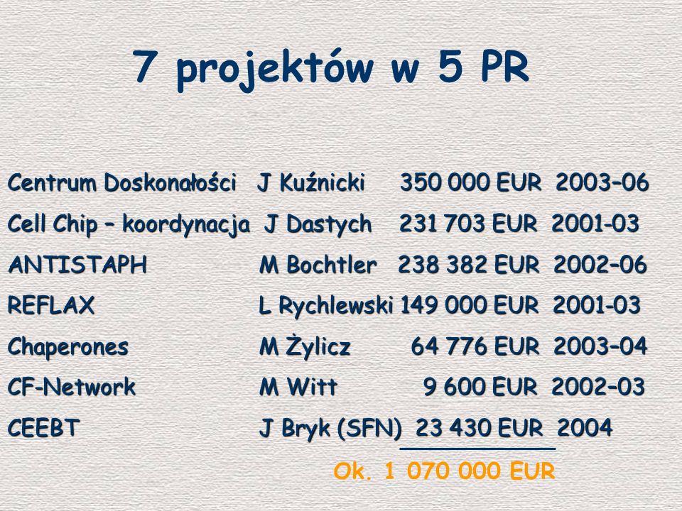 7+1 projektów w 6 PR ENDOTRACK - IP M Miączyńska428 400 EUR 2006-10 PROMEMORIA - IP J Kuźnicki478 000 EUR 2005-09 APOPIS - IP J Kuźnicki161 200 EUR 2004-06 PLASTOMICS – J Bujnicki164 160 EUR 2004-07 PLASTOMICS – STREP J Bujnicki164 160 EUR 2004-07 VOLVOX - J Lilpop (SFN) 38 534 EUR 2005-08 VOLVOX - SSA J Lilpop (SFN) 38 534 EUR 2005-08 DNA Enzymes – MCurie J Bujnicki254 452 EUR 2005-09 EUROGENTEST - NoE M Witt 30 000 EUR 2005-09 MemProt – MCurie M Bochtler etap negocjacji Ok.