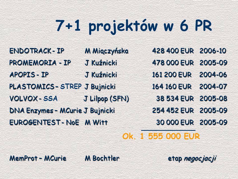 7+1 projektów w 6 PR ENDOTRACK - IP M Miączyńska428 400 EUR 2006-10 PROMEMORIA - IP J Kuźnicki478 000 EUR 2005-09 APOPIS - IP J Kuźnicki161 200 EUR 20