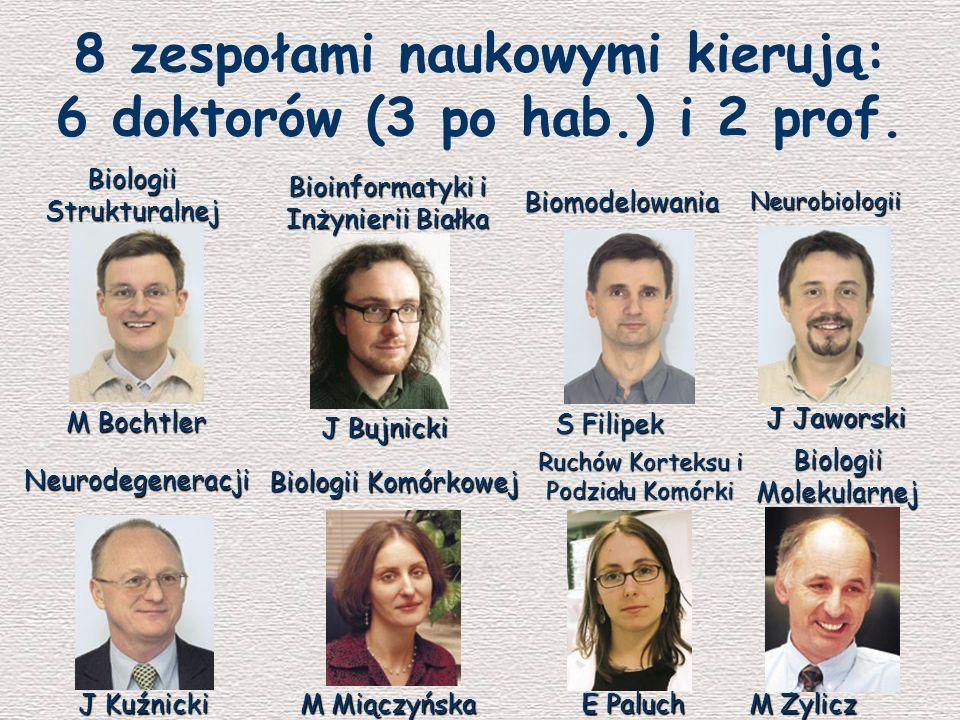 8 zespołami naukowymi kierują: 6 doktorów (3 po hab.) i 2 prof. M Bochtler Biologii Strukturalnej Bioinformatyki i Inżynierii Białka J Bujnicki Biomod