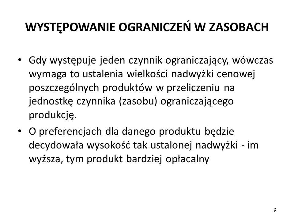 WYSTĘPOWANIE OGRANICZEŃ W ZASOBACH Gdy występuje jeden czynnik ograniczający, wówczas wymaga to ustalenia wielkości nadwyżki cenowej poszczególnych produktów w przeliczeniu na jednostkę czynnika (zasobu) ograniczającego produkcję.