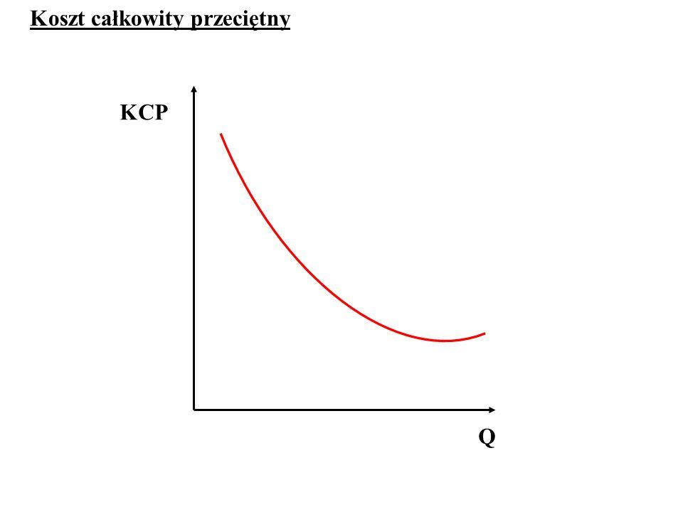 KCP Q Koszt całkowity przeciętny