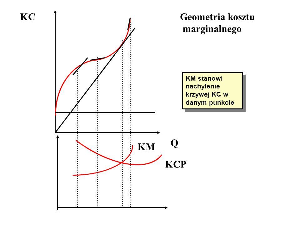 KC Q KM KCP Geometria kosztu marginalnego KM stanowi nachylenie krzywej KC w danym punkcie