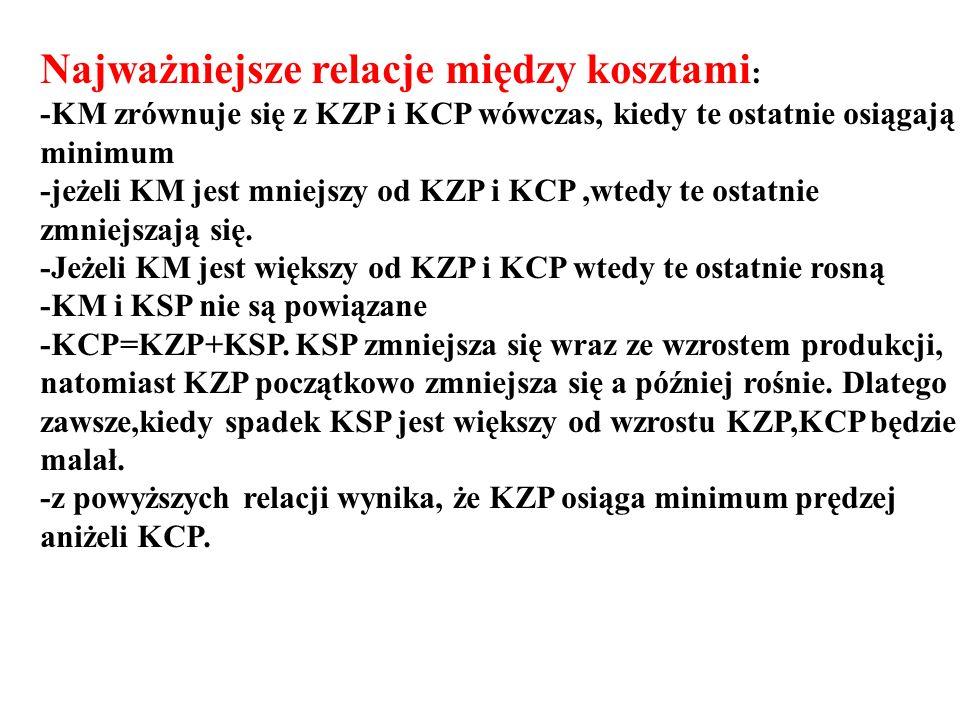 Najważniejsze relacje między kosztami : -KM zrównuje się z KZP i KCP wówczas, kiedy te ostatnie osiągają minimum -jeżeli KM jest mniejszy od KZP i KCP