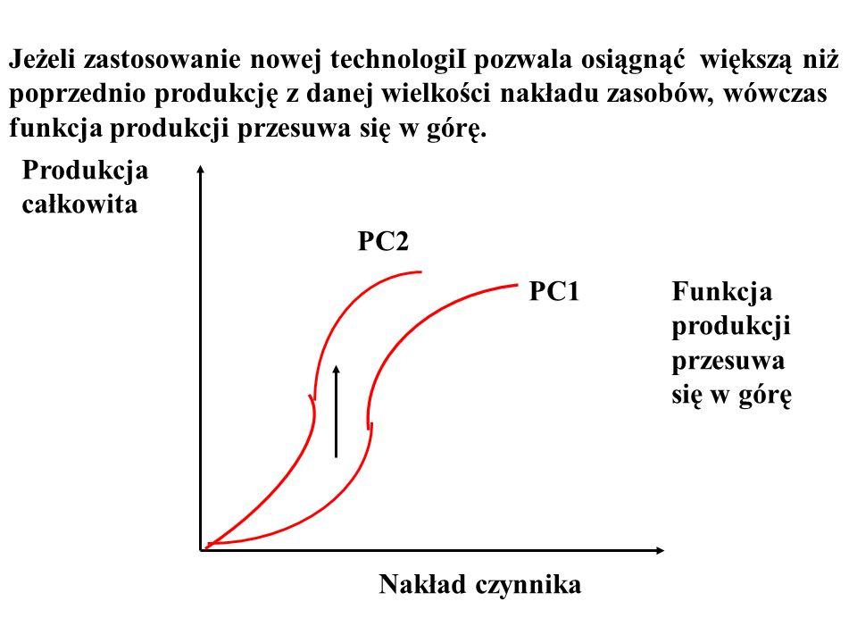 Jeżeli zastosowanie nowej technologiI pozwala osiągnąć większą niż poprzednio produkcję z danej wielkości nakładu zasobów, wówczas funkcja produkcji p