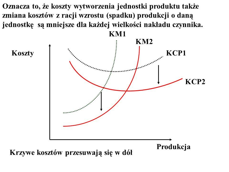 Oznacza to, że koszty wytworzenia jednostki produktu także zmiana kosztów z racji wzrostu (spadku) produkcji o daną jednostkę są mniejsze dla każdej w