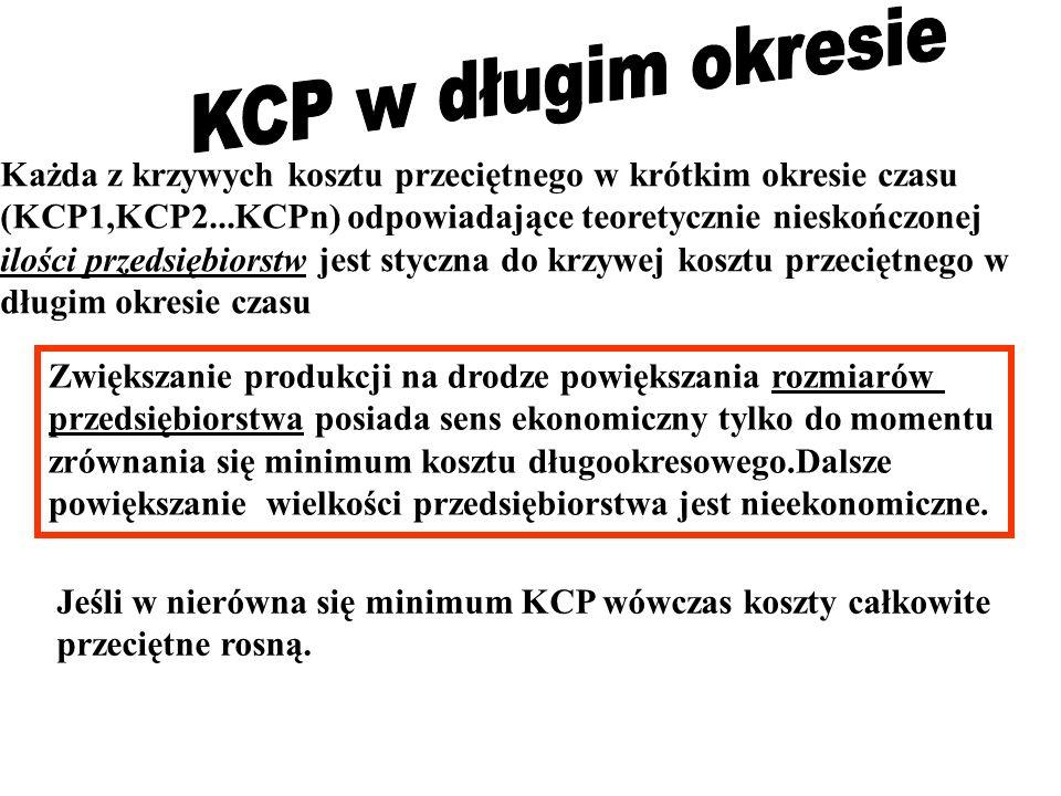 Każda z krzywych kosztu przeciętnego w krótkim okresie czasu (KCP1,KCP2...KCPn) odpowiadające teoretycznie nieskończonej ilości przedsiębiorstw jest s