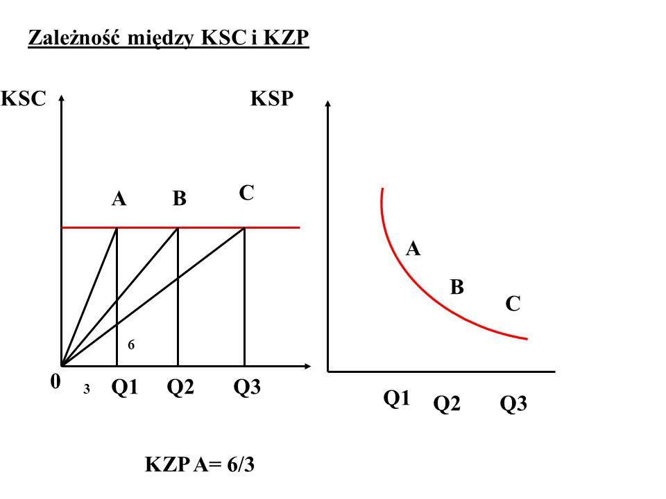 Q1Q2Q3 0 KSCKSP Q1 Q2Q3 A B C 6 3 KZP A= 6/3 AB C Zależność między KSC i KZP