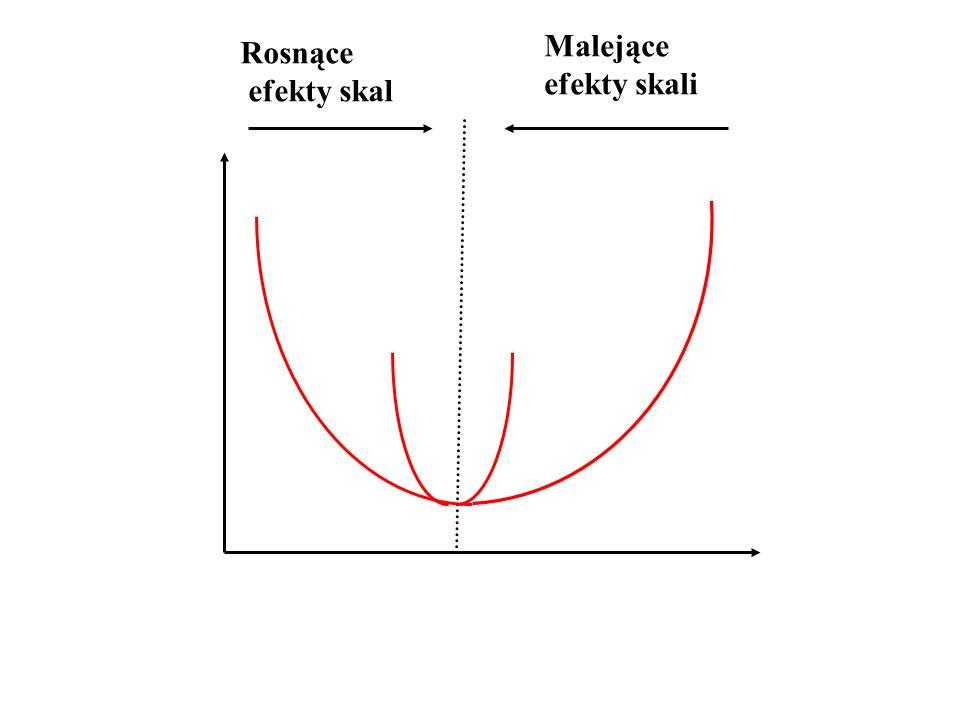 Rosnące efekty skal Malejące efekty skali