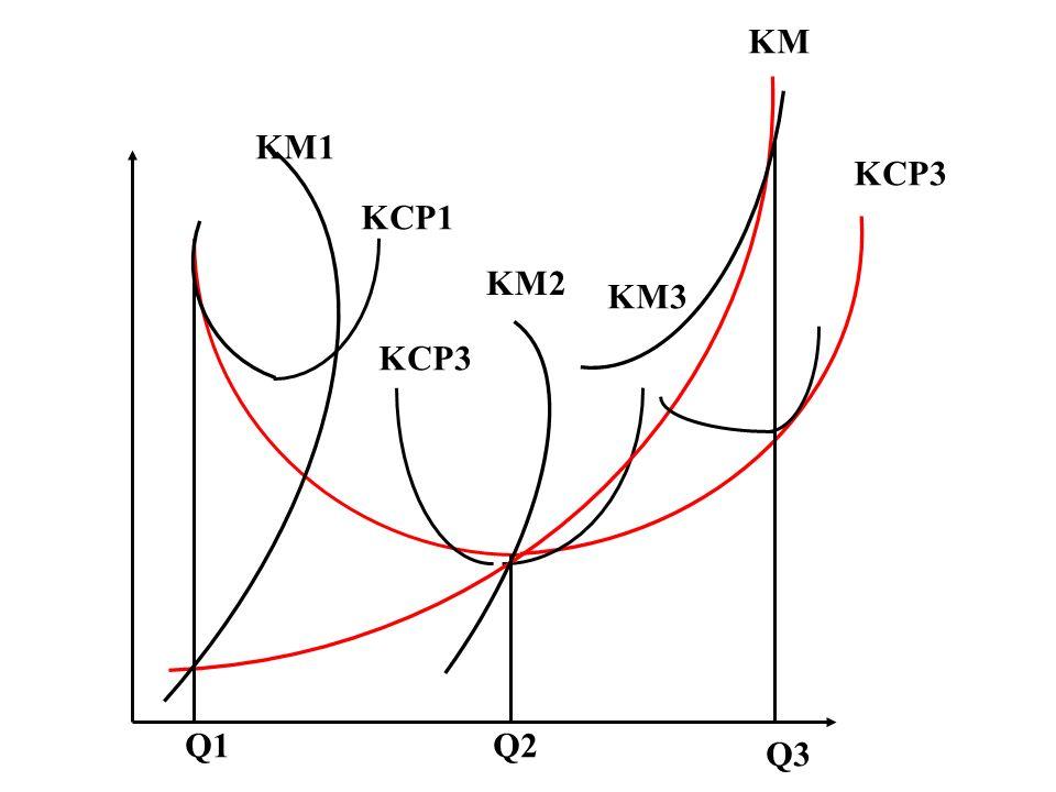 KM1 KCP1 KM3 KM KCP3 KM2 KCP3 Q1Q2 Q3