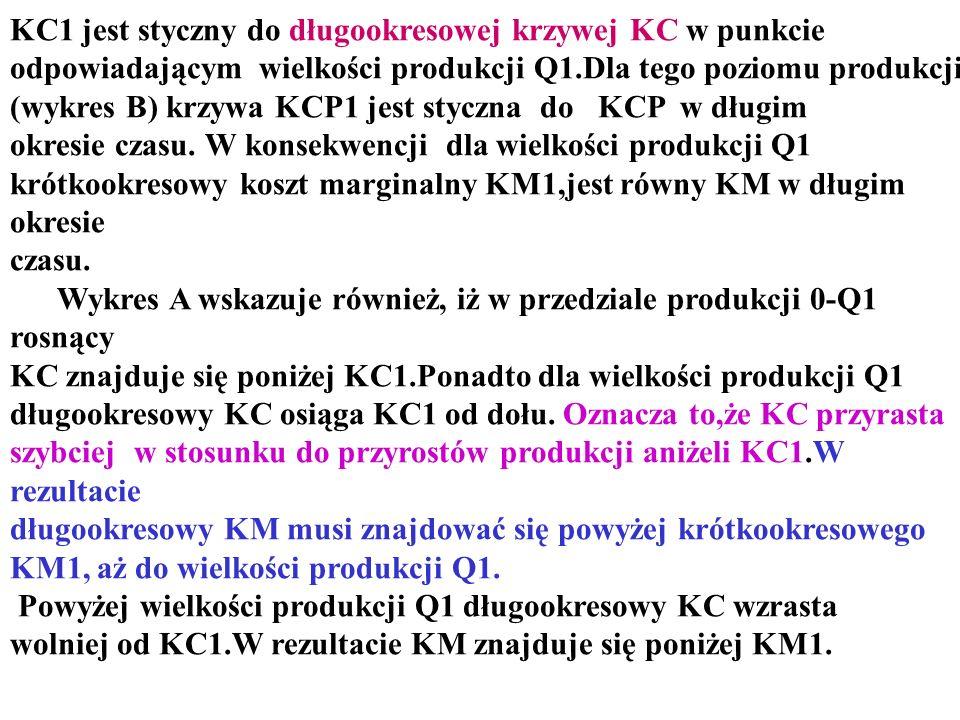 KC1 jest styczny do długookresowej krzywej KC w punkcie odpowiadającym wielkości produkcji Q1.Dla tego poziomu produkcji (wykres B) krzywa KCP1 jest s