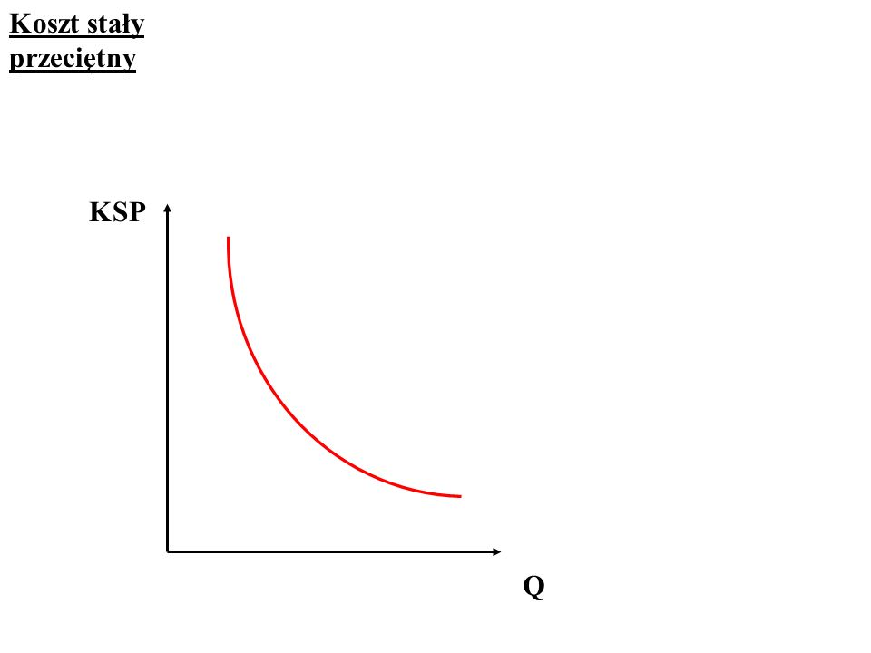 Koszt stały przeciętny KSP Q