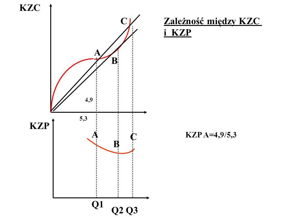KZC A B C B A C KZP Q1 Q2Q3 4,9 5,3 KZP A=4,9/5,3 Zależność między KZC i KZP