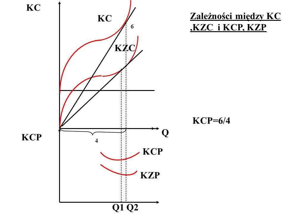 KC Q KZC KC KCP KZP Q1Q2 KCP 6 4 KCP=6/4 Zależności między KC,KZC i KCP, KZP