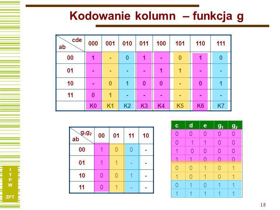 I T P W ZPT 17 Sklejanie kolumn – funkcja h cde ab 000001010011100101110111 001-01-010 01----11-- 10-0100-01 1101------ K0K1K2K3K4K5K6K7 g 1 g 2 ab 00011110 00100- 0111-- 10001- 1101-- {K0,K3,K4,K6}{K1,K5}{K2,K7} Kodowanie.