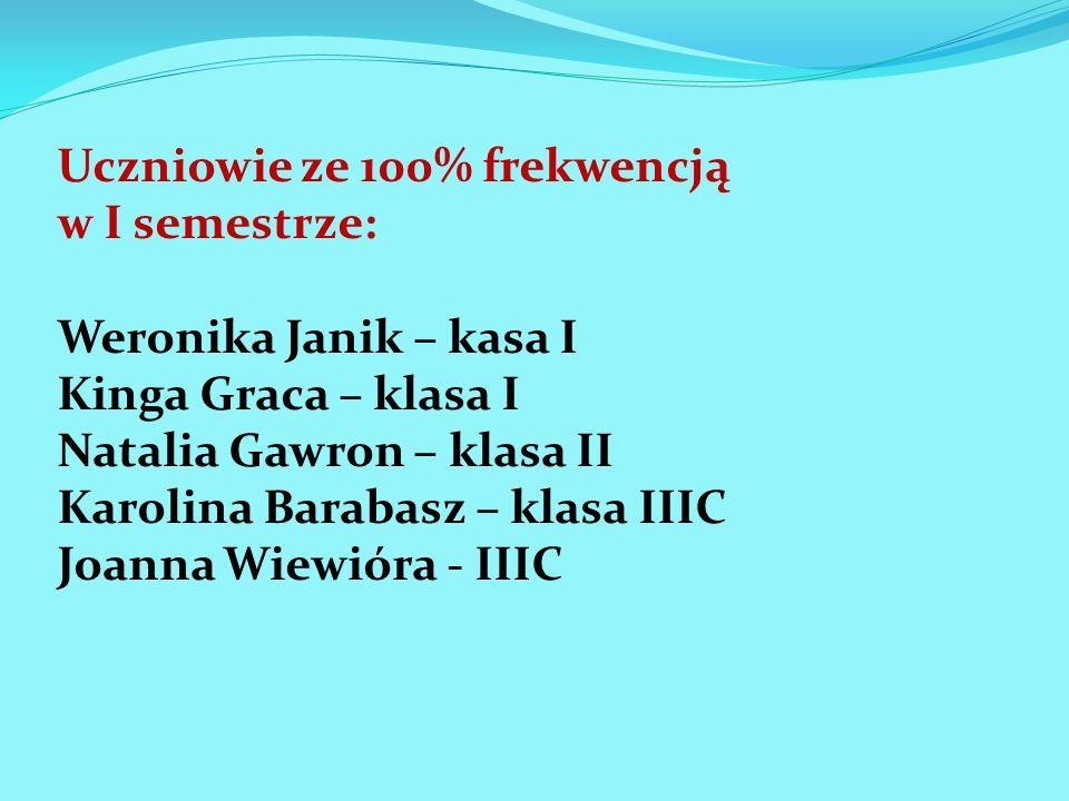Uczniowie ze 100% frekwencją w I semestrze: Weronika Janik – kasa I Kinga Graca – klasa I Natalia Gawron – klasa II Karolina Barabasz – klasa IIIC Joa