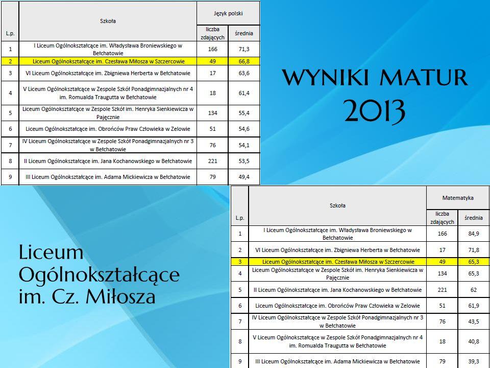 wyniki matur 2013 Liceum Ogólnokształcące im. Cz. Miłosza