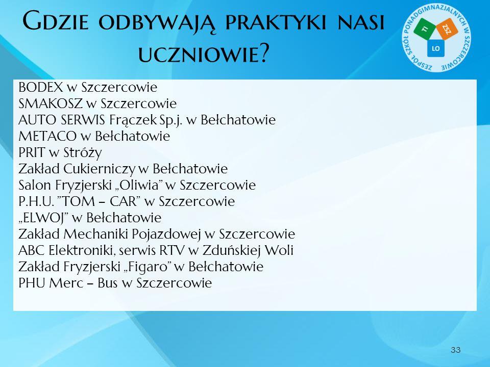 Gdzie odbywają praktyki nasi uczniowie? BODEX w Szczercowie SMAKOSZ w Szczercowie AUTO SERWIS Frączek Sp.j. w Bełchatowie METACO w Bełchatowie PRIT w