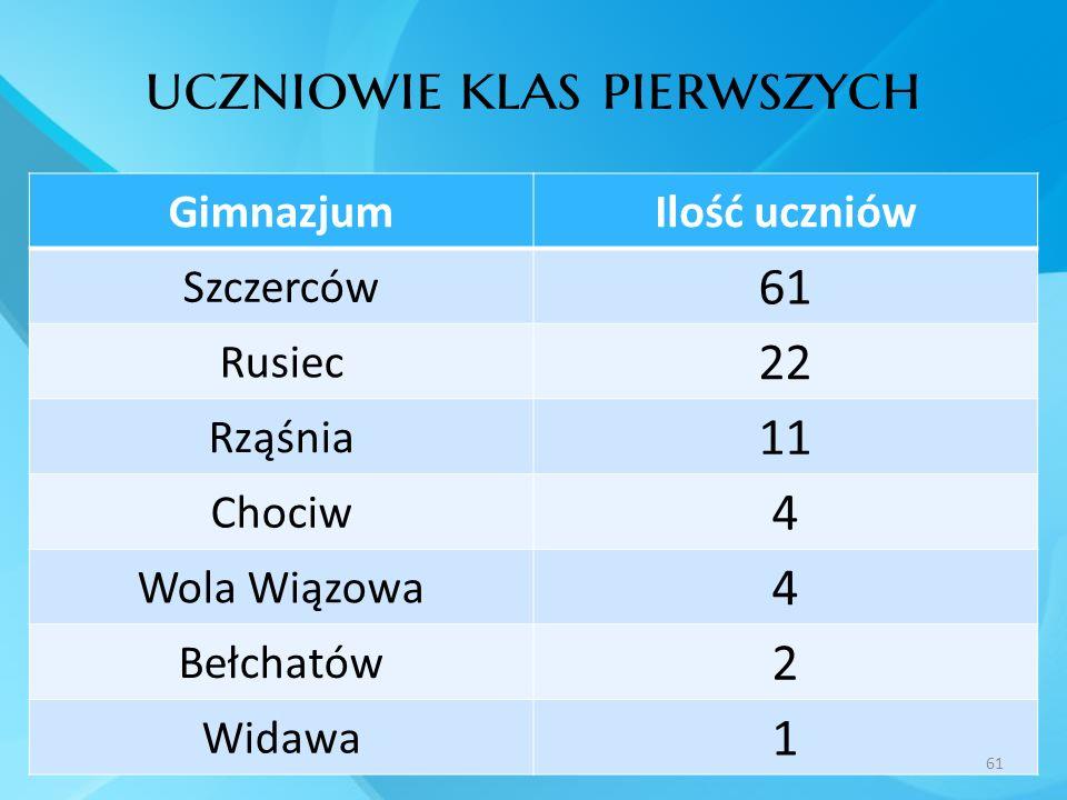 uczniowie klas pierwszych GimnazjumIlość uczniów Szczerców 61 Rusiec 22 Rząśnia 11 Chociw 4 Wola Wiązowa 4 Bełchatów 2 Widawa 1 61