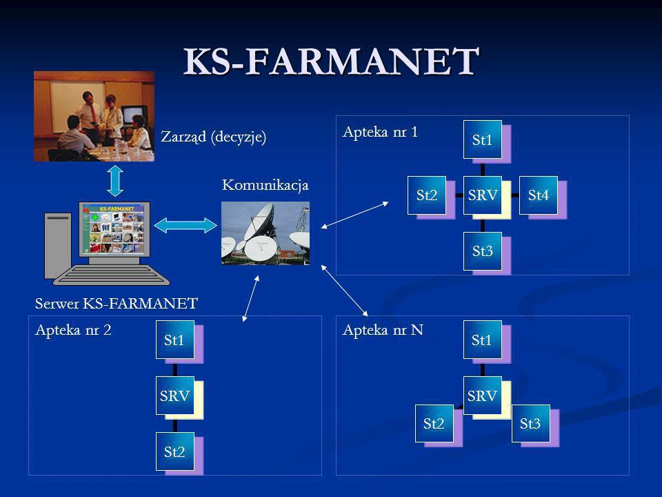 KS-FARMANET SRV St1St4St3St2 SRV St1St3St2 SRV St1St2 Apteka nr 1 Apteka nr NApteka nr 2 Zarząd (decyzje) Serwer KS-FARMANET Komunikacja