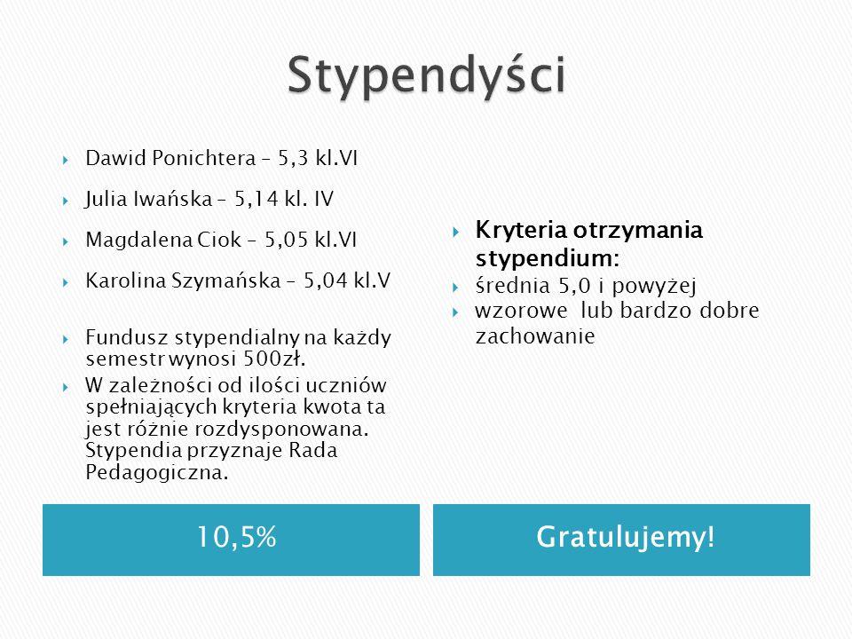 10,5%Gratulujemy! Dawid Ponichtera – 5,3 kl.VI Julia Iwańska – 5,14 kl. IV Magdalena Ciok – 5,05 kl.VI Karolina Szymańska – 5,04 kl.V Fundusz stypendi