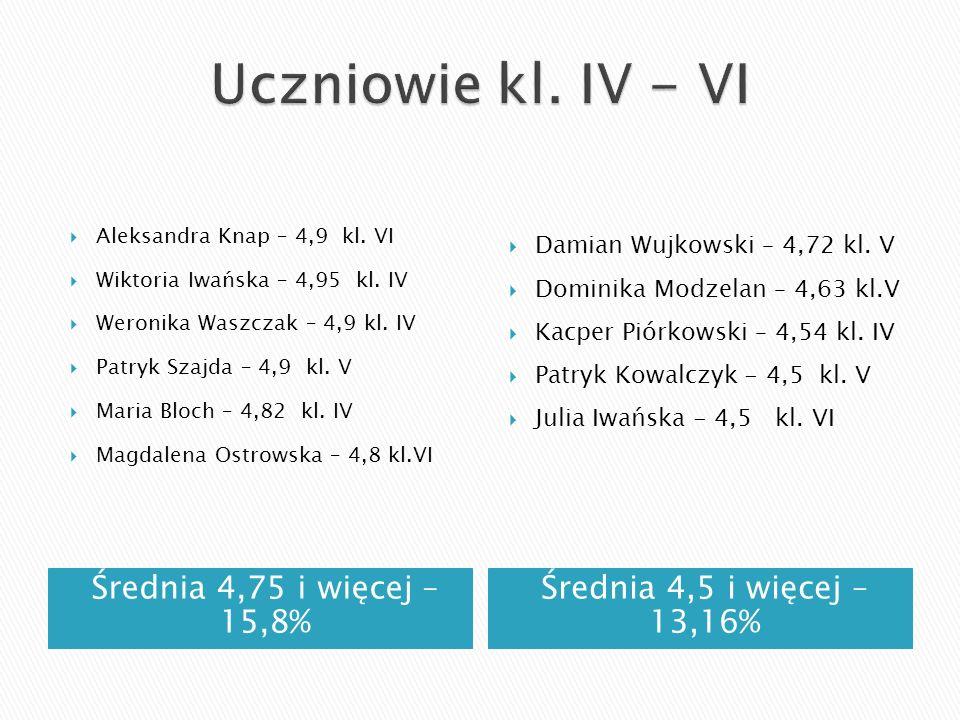 Średnia 4,75 i więcej – 15,8% Średnia 4,5 i więcej – 13,16% Aleksandra Knap – 4,9 kl. VI Wiktoria Iwańska – 4,95 kl. IV Weronika Waszczak – 4,9 kl. IV