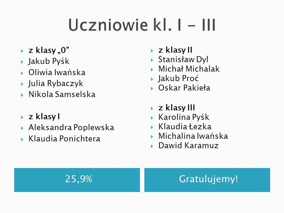 25,9%Gratulujemy! z klasy 0 Jakub Pyśk Oliwia Iwańska Julia Rybaczyk Nikola Samselska z klasy I Aleksandra Poplewska Klaudia Ponichtera z klasy II Sta