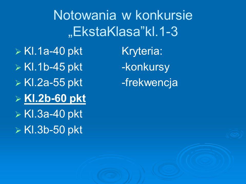 Notowania w konkursie EkstaKlasakl.1-3 Kl.1a-40 pkt Kryteria: Kl.1b-45 pkt -konkursy Kl.2a-55 pkt -frekwencja Kl.2b-60 pkt Kl.3a-40 pkt Kl.3b-50 pkt