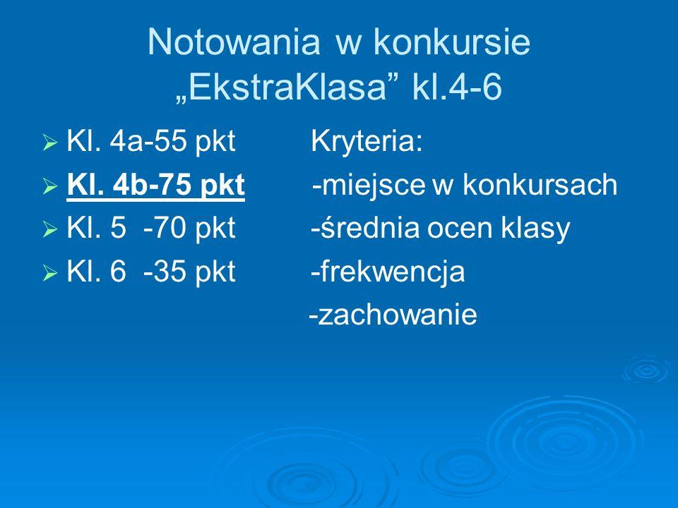 Notowania w konkursie EkstraKlasa kl.4-6 Kl.4a-55 pkt Kryteria: Kl.