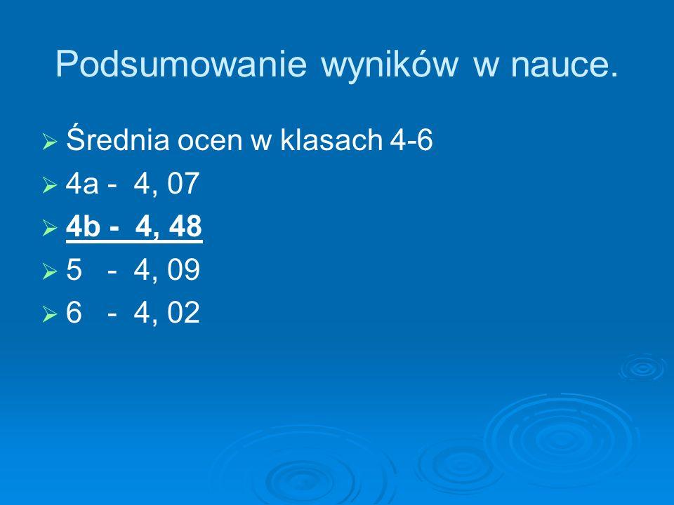 Podsumowanie wyników w nauce. Średnia ocen w klasach 4-6 4a - 4, 07 4b - 4, 48 5 - 4, 09 6 - 4, 02