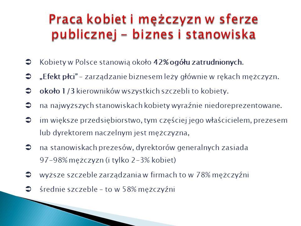 Kobiety w Polsce stanowią około 42% ogółu zatrudnionych.