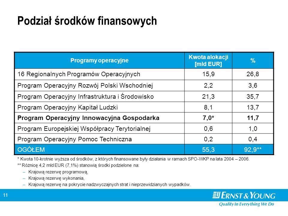11 Podział środków finansowych Programy operacyjne Kwota alokacji [mld EUR] % 16 Regionalnych Programów Operacyjnych15,926,8 Program Operacyjny Rozwój