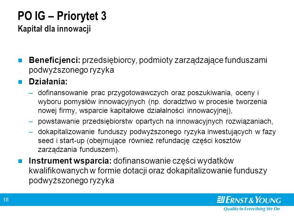 18 PO IG – Priorytet 3 Kapitał dla innowacji Beneficjenci: przedsiębiorcy, podmioty zarządzające funduszami podwyższonego ryzyka Działania: –dofinanso