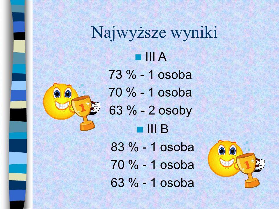 Najwyższe wyniki III B 83 % - 1 osoba 70 % - 1 osoba 63 % - 1 osoba III A 73 % - 1 osoba 70 % - 1 osoba 63 % - 2 osoby