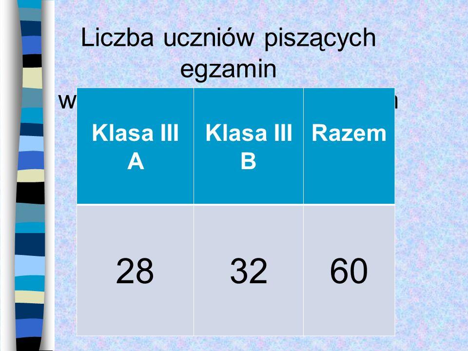 Liczba uczniów piszących egzamin w poszczególnych oddziałach Klasa III A Klasa III B Razem 283260