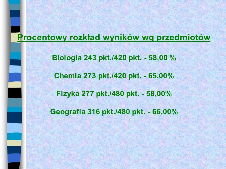 Procentowy rozkład wyników wg przedmiotów Biologia 243 pkt./420 pkt. - 58,00 % Chemia 273 pkt./420 pkt. - 65,00% Fizyka 277 pkt./480 pkt. - 58,00% Geo