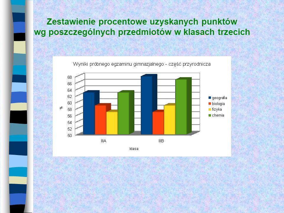 Zestawienie procentowe uzyskanych punktów wg poszczególnych przedmiotów w klasach trzecich