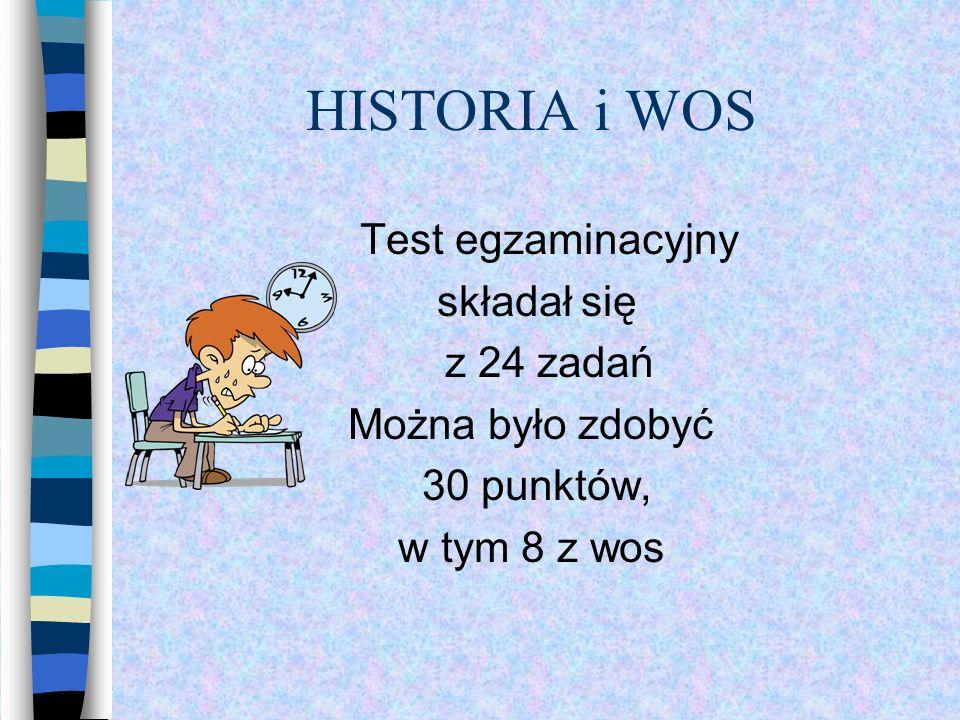 HISTORIA i WOS Test egzaminacyjny składał się z 24 zadań Można było zdobyć 30 punktów, w tym 8 z wos