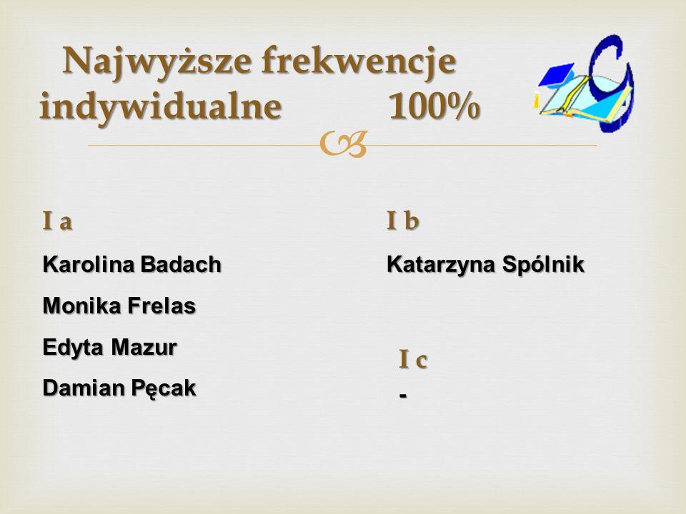 Najwyższe frekwencje indywidualne 100% I a Karolina Badach Monika Frelas Edyta Mazur Damian Pęcak I b Katarzyna Spólnik I c -