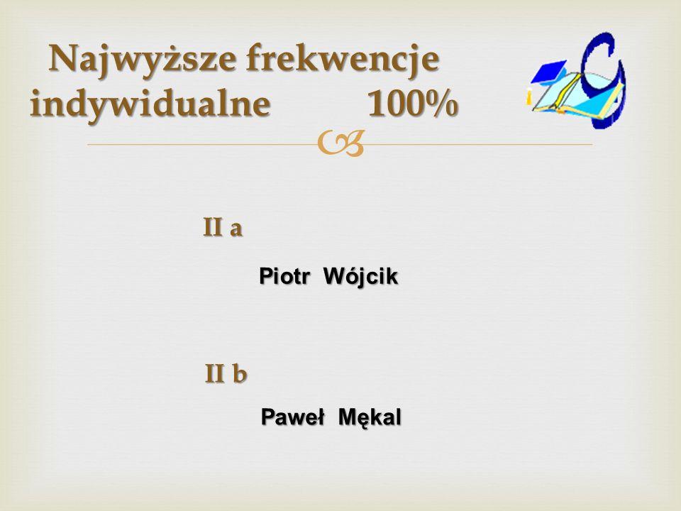 Najwyższe frekwencje indywidualne 100% II a Piotr Wójcik Piotr Wójcik II b Paweł Mękal Paweł Mękal