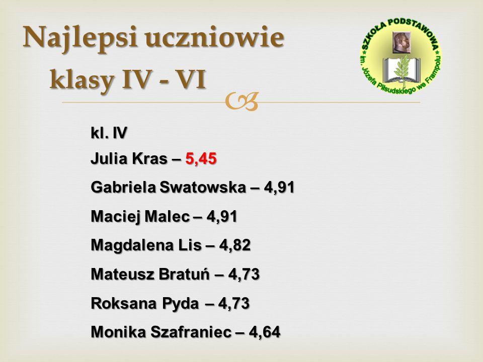Najlepsi uczniowie klasy IV - VI kl. IV Julia Kras – 5,45 Gabriela Swatowska – 4,91 Maciej Malec – 4,91 Magdalena Lis – 4,82 Mateusz Bratuń – 4,73 Rok