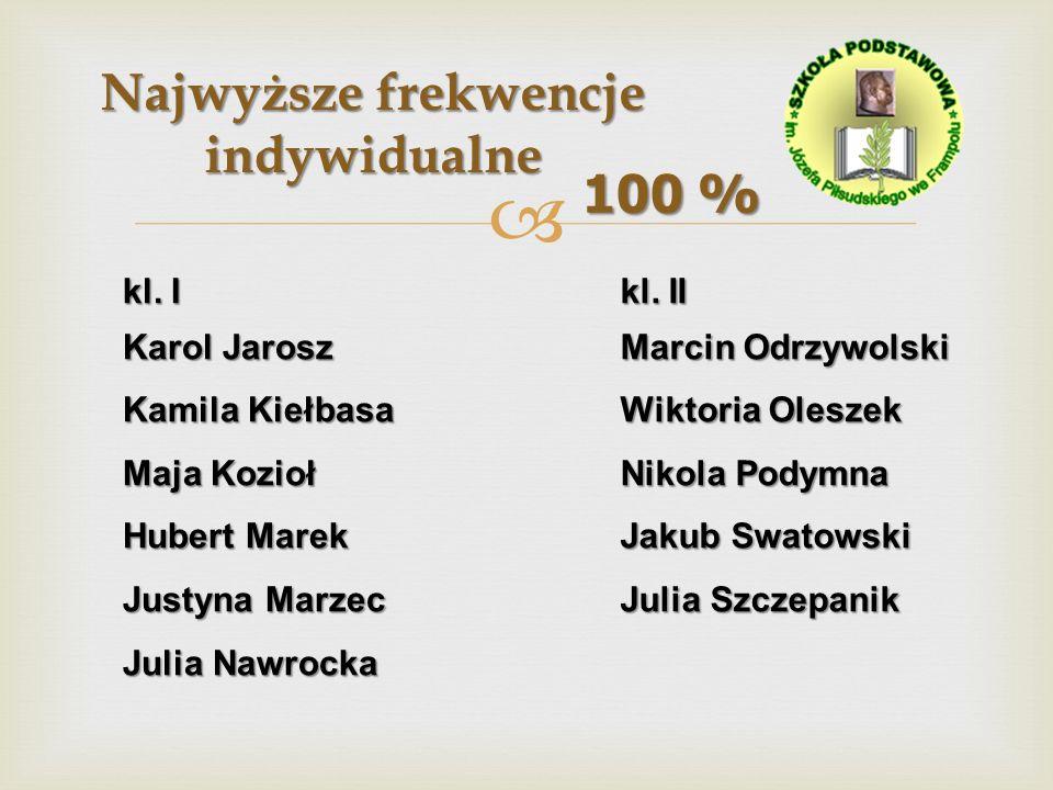 Najwyższe frekwencje indywidualne 100 % kl. II Marcin Odrzywolski Wiktoria Oleszek Nikola Podymna Jakub Swatowski Julia Szczepanik kl. I Karol Jarosz