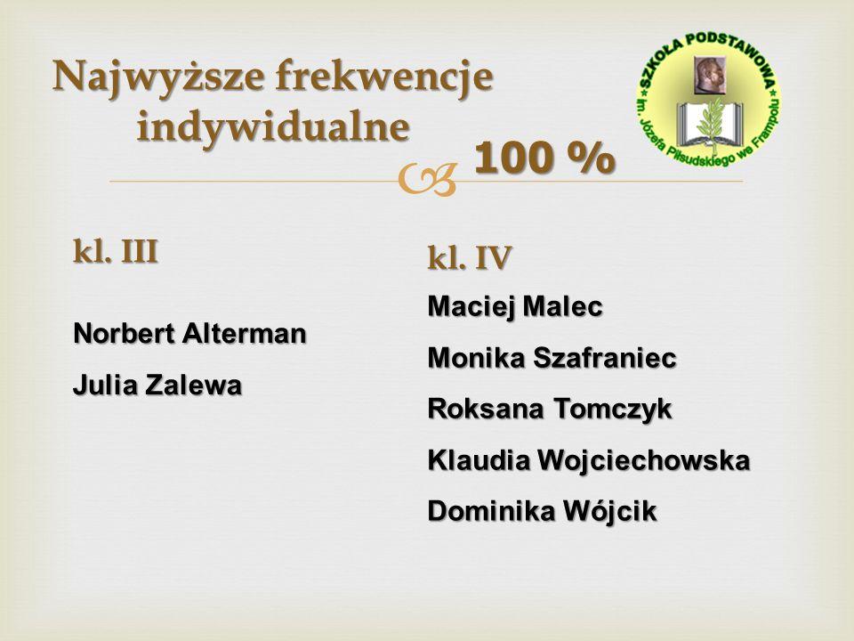Najwyższe frekwencje indywidualne 100 % kl. III Norbert Alterman Julia Zalewa kl. IV Maciej Malec Monika Szafraniec Roksana Tomczyk Klaudia Wojciechow