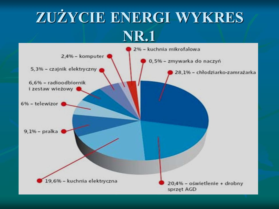ZUŻYCIE ENERGI WYKRES NR.1