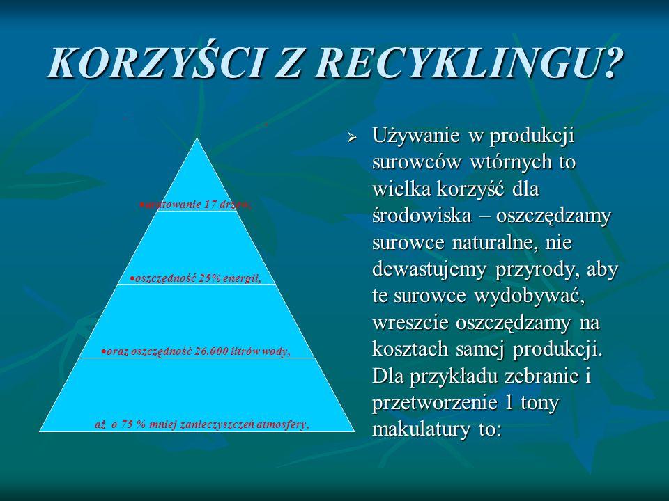 KORZYŚCI Z RECYKLINGU? Używanie w produkcji surowców wtórnych to wielka korzyść dla środowiska – oszczędzamy surowce naturalne, nie dewastujemy przyro