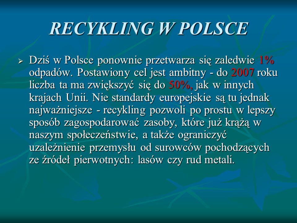 RECYKLING W POLSCE Dziś w Polsce ponownie przetwarza się zaledwie 1% odpadów. Postawiony cel jest ambitny - do 2007 roku liczba ta ma zwiększyć się do