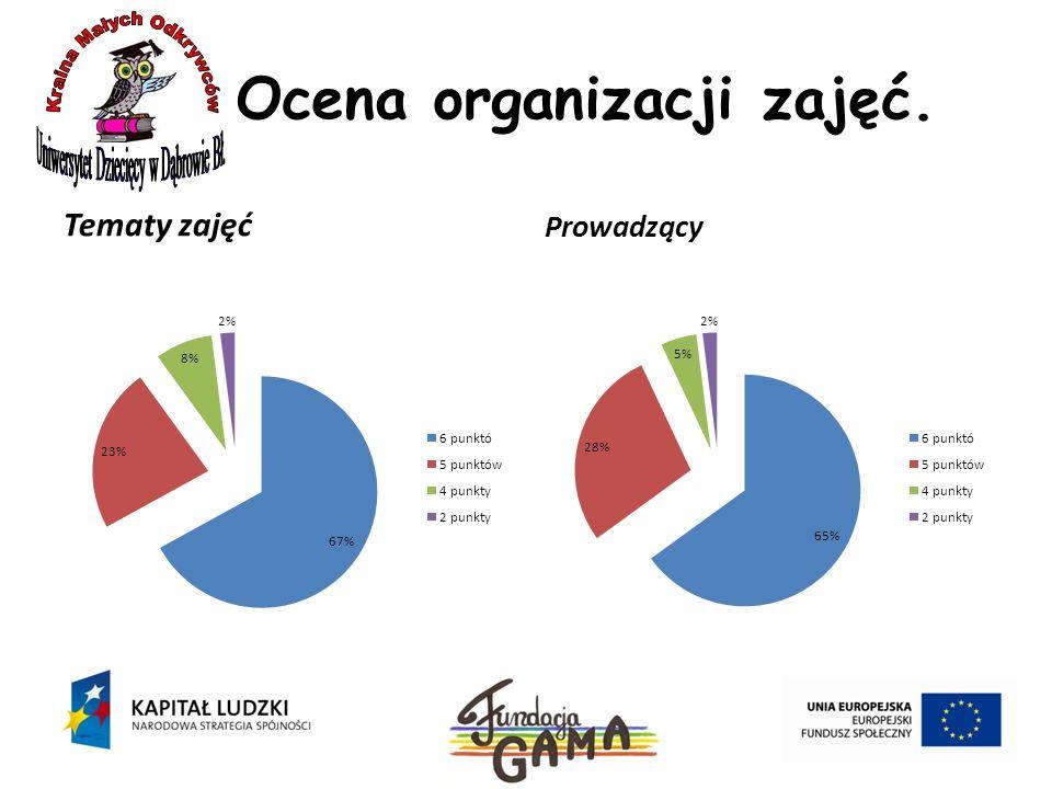 Ocena organizacji zajęć. Tematy zajęć Prowadzący