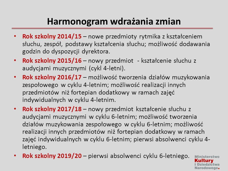 Harmonogram wdrażania zmian Rok szkolny 2014/15 – nowe przedmioty rytmika z kształceniem słuchu, zespół, podstawy kształcenia słuchu; możliwość dodawania godzin do dyspozycji dyrektora.