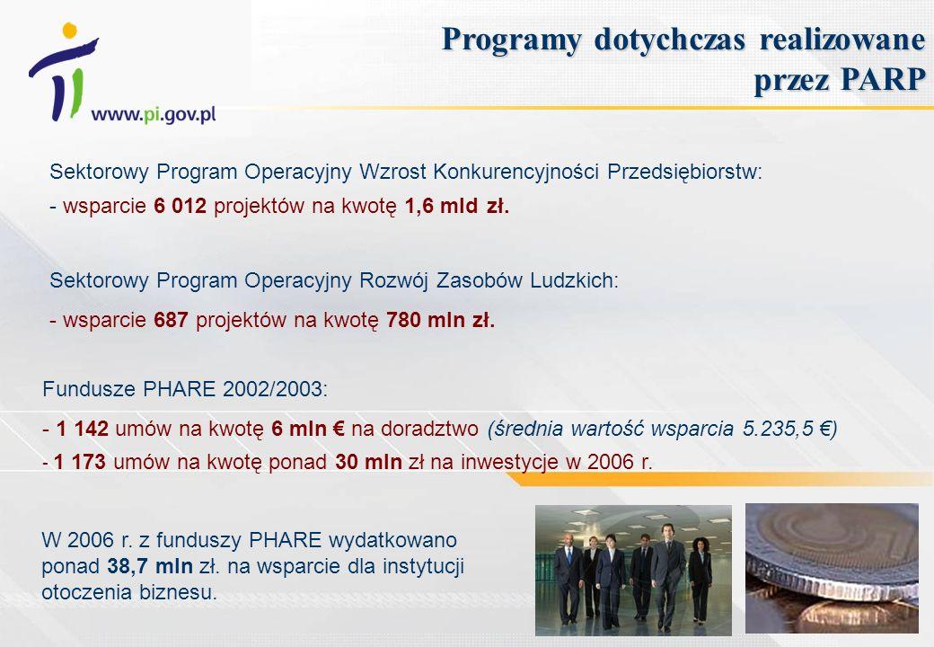 Sektorowy Program Operacyjny Wzrost Konkurencyjności Przedsiębiorstw: - wsparcie 6 012 projektów na kwotę 1,6 mld zł. Programy dotychczas realizowane